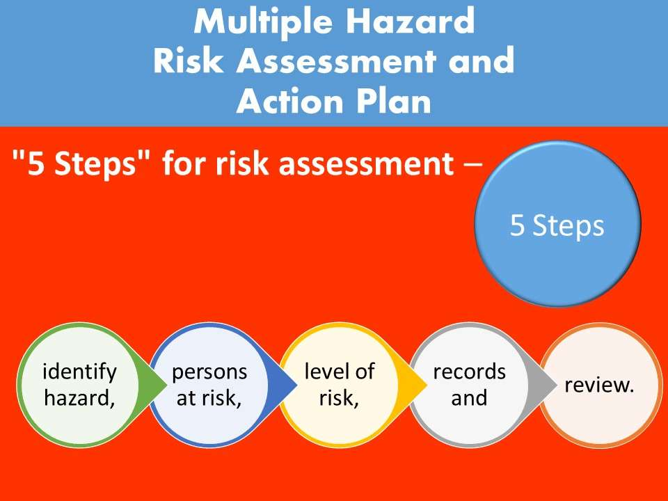 5 Steps of Risk assesment